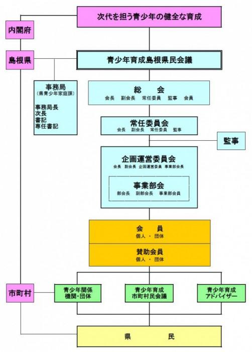 青少年育成島根県民会議の組織図(変更後)